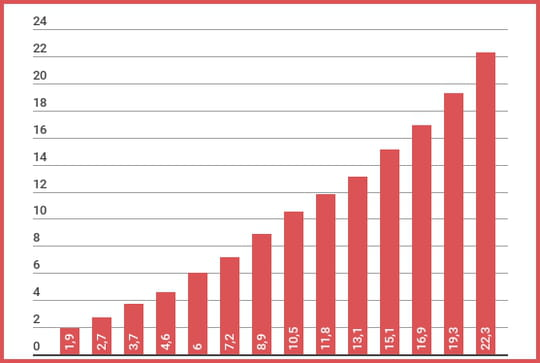Le chiffre d'affaires du e-commerce français croît de 15% au 3etrimestre