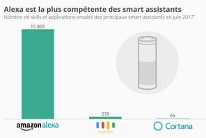 Avec plus de 15000skill, Alexa est de loin le plus qualifié des assistants IA