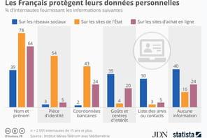 Les Français protègent leurs données personnelles