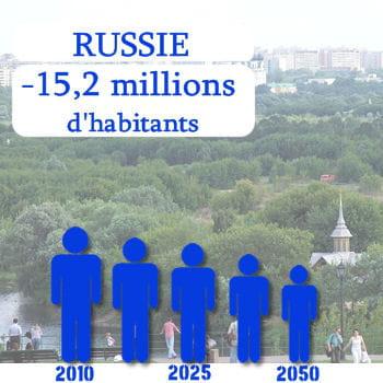 la russie perdra plus de 15 millions d'habitants d'ici 2050.