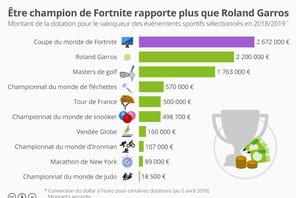 Fortnite paie mieux ses champions que Roland Garros