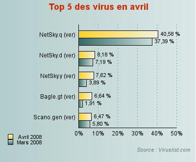 netsky présent en 3 versions représente plus de 56% des codes malveillants.