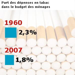les français ont dépensé pour 15,9 milliards d'euros en tabac en 2007.