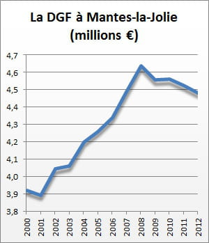 la dotation globale de fonctionnement de 2000 à 2012.