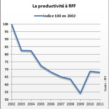 la productivité chez rff a décliné au cours de la période.