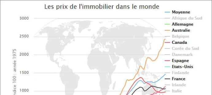 Prix immobilier 2018: évolution et estimation