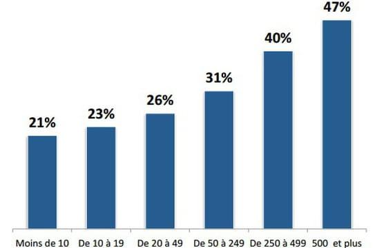 Les transactions électroniques BtoB vont peser 25% des ventes en 2020