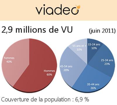 données démographiques des utilisateurs de viadeo