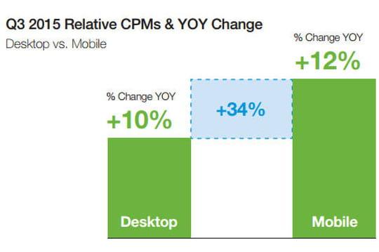 Les CPM mobile sont désormais supérieurs aux CPM desktop