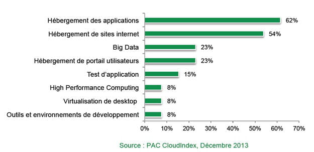 les types d'applications installã©es sur des infrastructures en mode iaas