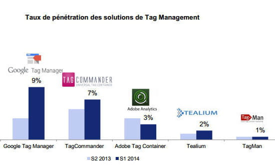 pdm tag management