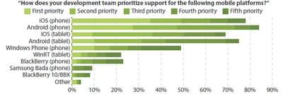 os les plus souvent ciblés sur le terrain des projets de développement mobile