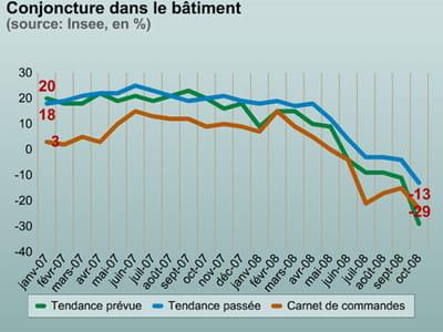 les perspectives pour le bâtiment sont au plus bas depuis 1993.