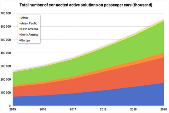 Le marché du véhicule connecté pèsera 350 milliards de dollars d'ici à 2020