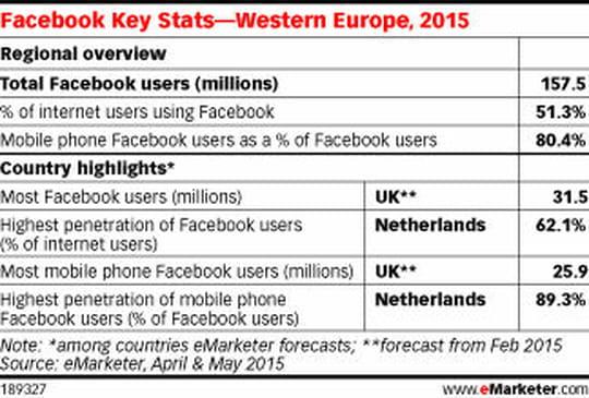 Facebook attire désormais près de 157,5 millions d'Européens
