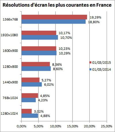 evolution annuelle des résolutions d'écran les plus utilisées en france selon