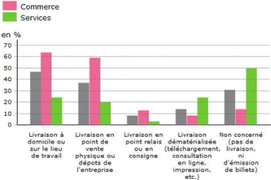 Quel est le poids économique de l'e-commerce en France?