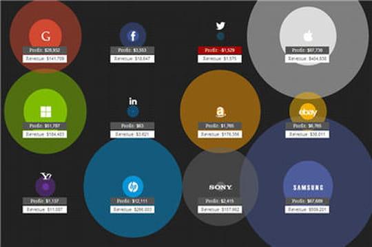 Combien les géants du Web gagnent-ils chaque seconde ?