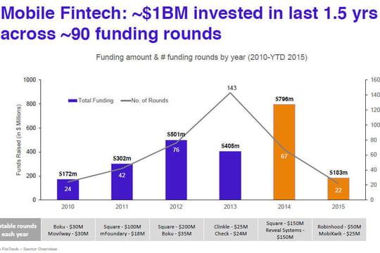 Fintech mobiles : les applis de paiement et de finance cartonnent auprès des VC