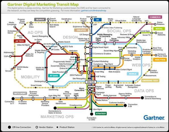 gartner digital transit map