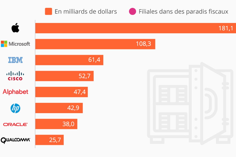 Quelles entreprises tech ont le plus d'argent dans des paradis fiscaux ?