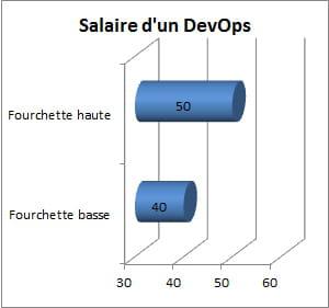 salaire brut approximatif d'un devops, en milliers d'euros par an, selon les