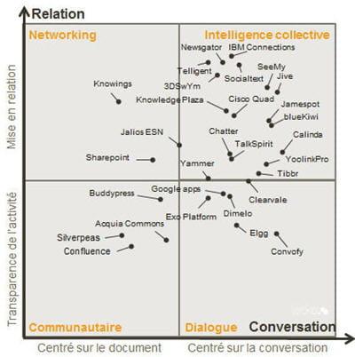 la matrice des potentiels sociaux 2012