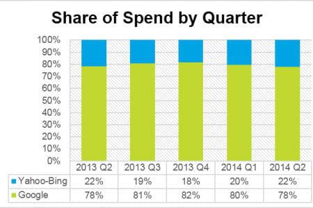 spend by quarter 450x300