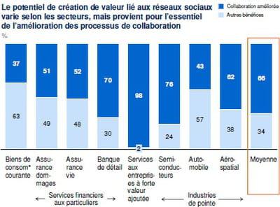 nature du potentiel de création de valeur lié aux réseaux sociaux selon les