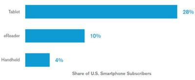 28% des propriétaires de smartphone sont également propriétaire d'une tablette