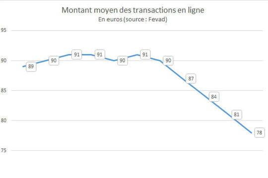 Panier moyen e-commerce en France
