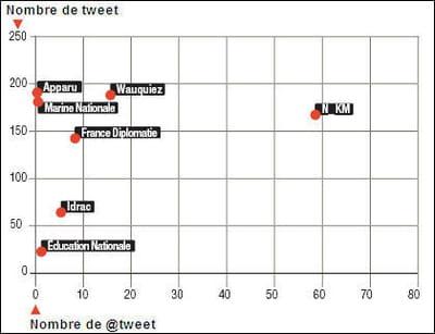 nombre de messages échangés via twitter selon les ministres ou ministères.