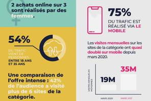 Infographie: l'e-commerce des cosmétiques français sous toutes ses facettes