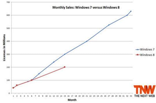 Windows 8 se vend moins bien que Windows 7 en son temps