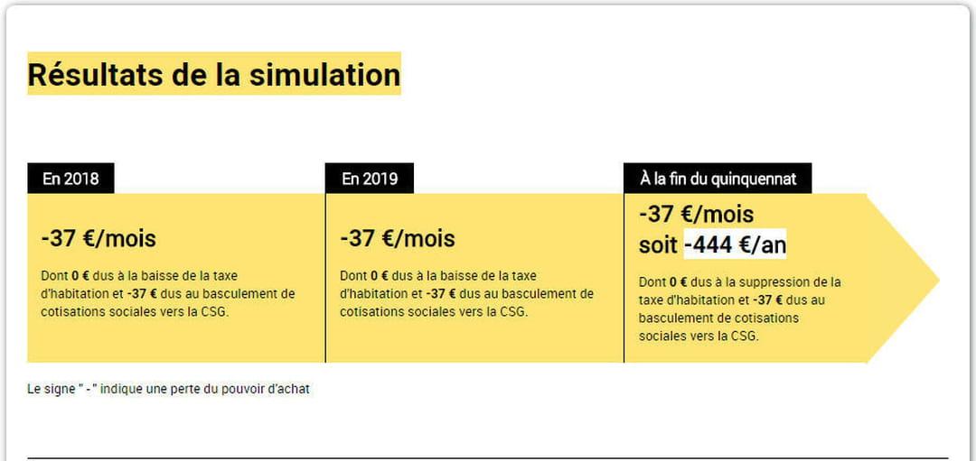 En 2018 La Reforme Fiscale D Emmanuel Macron Lui Fera Perdre 444 Euros