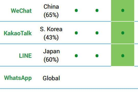 WeChat, WhatsApp, Facebook Messenger... qui gagne le plus d'argent par utilisateur ?