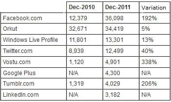 evolution de l'audience de facebook face à ses concurrents au brésil (en