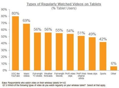 types de vidéos régulièrement visionnées sur tablette (part des utilisateurs de