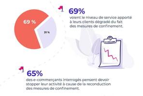 Infographie: comment les e-commerçants subissent la crise