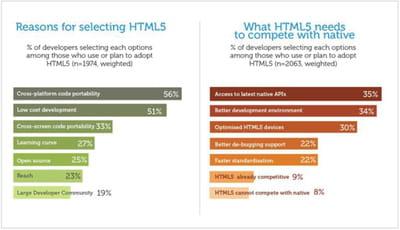 la portabilité demeure la première motivation à se tourner vers html5, devant