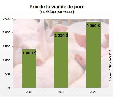 le prix de la viande de porc atteindra 2380dollars par tonne en 2021