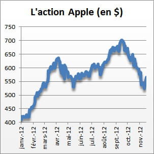cours action apple