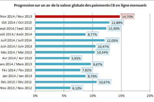 L'e-commerce français est en croissance de15% en novembre