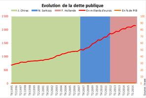 Dette de la France: l'endettement repart à la baisse