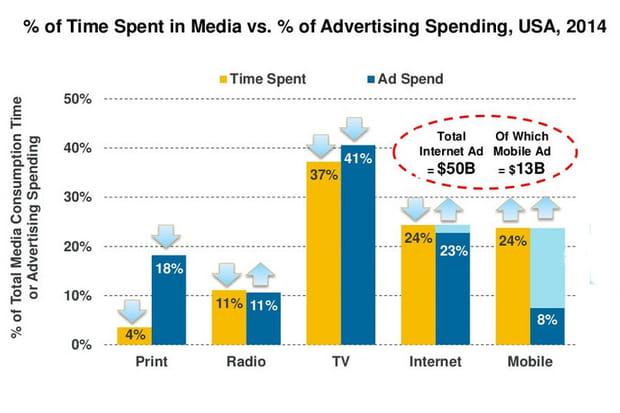 Mobile publicité