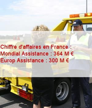 la france est le premier marché de mondial assistance.