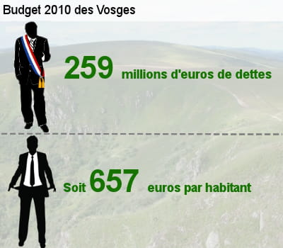 sa dette représente l'équivalent de 56% de son budget total.