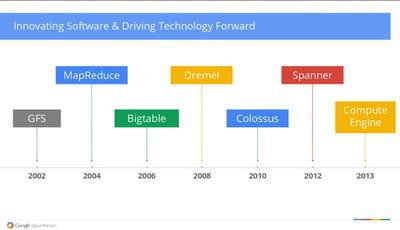les technologies sur lesquelles s'adossent l'architecture de données de google.