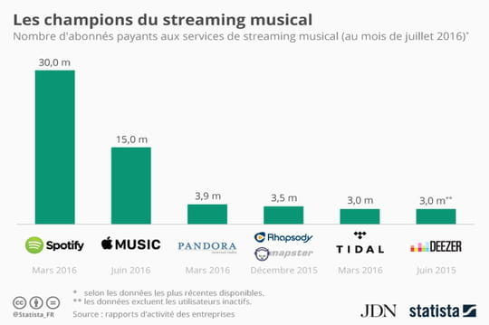Spotify, champion incontesté du streaming musical