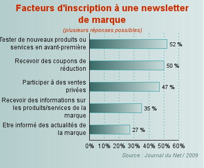 les facteurs d'inscription à une newsletter de marque